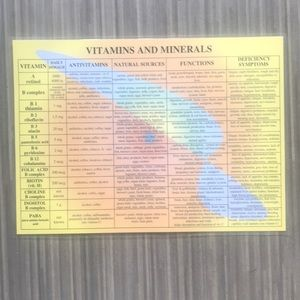 Other - VITAMIN AND MINERAL CHART